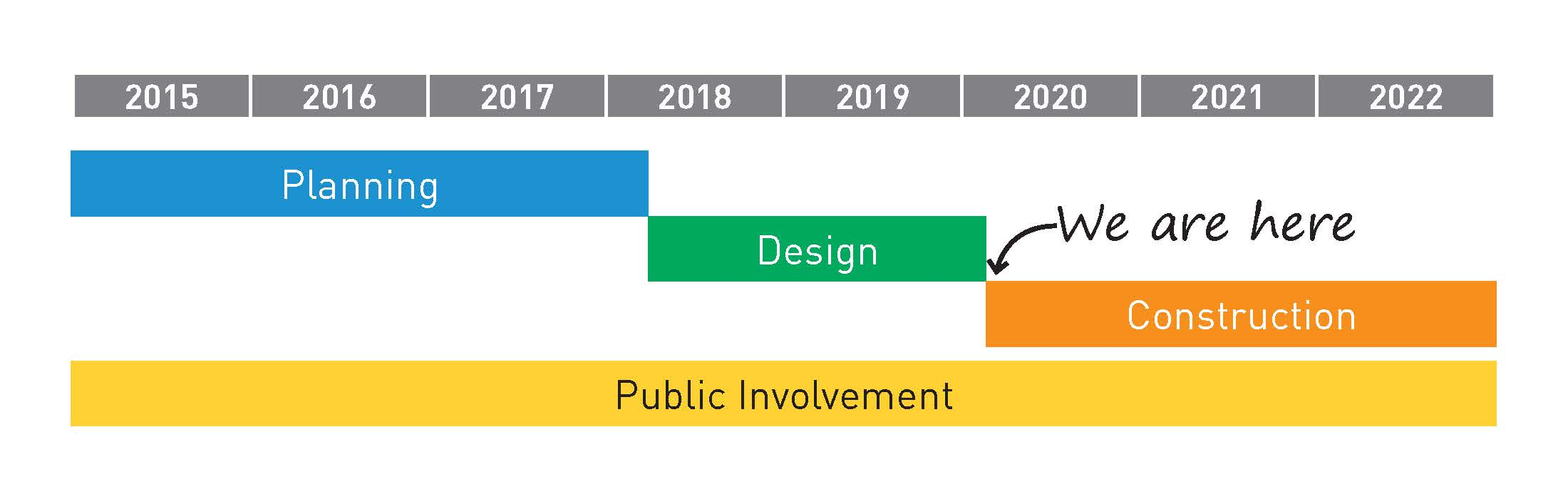 Project planning and design occurred between 2015 and 2020. Construction will last through 2022.